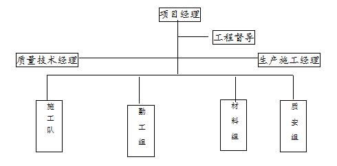 贵州雷竞技下载官方版施工管理组织机构